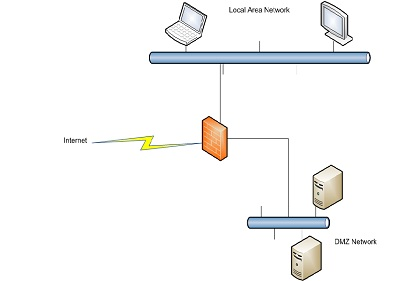 DMZ Network On A Firewall