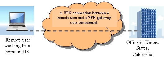 Remote VPN User